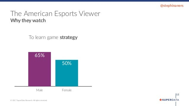 The Data-Driven Truth About Women and eSports