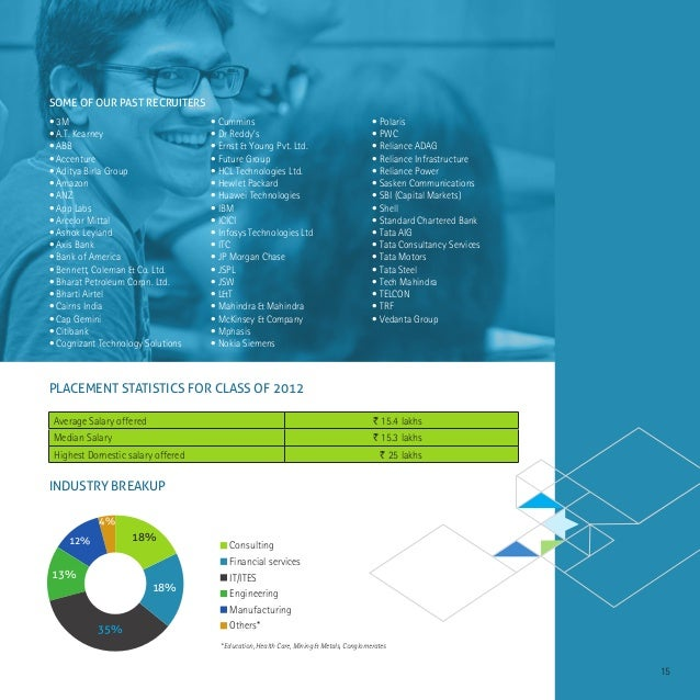 Xlri Jamshedpur Placement Brochure 2013 General