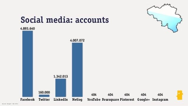 Social media: activiteit                               ‣         64% van de Belgische surfers gebruikt social media       ...