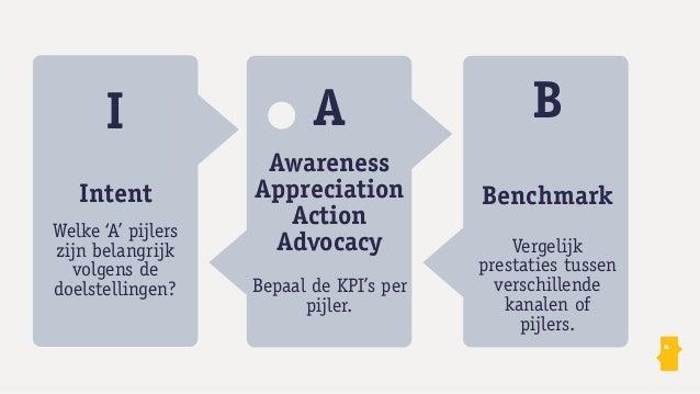 Conversiecyclus           Awareness     Appreciation      Action        AdvocacyFacebook    Post views        Fans        ...