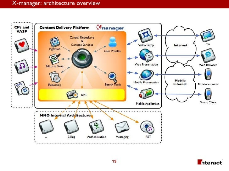 X-manager: architecture overview                                        13