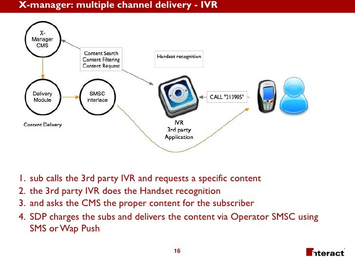 X-manager: multiple channel delivery - IVR     1.   sub calls the 3rd party IVR and requests a specific content 2.   the 3...