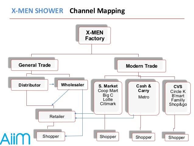 X-‐MEN  SHOWER  Channel  Mapping  X-MEN  Factory  General Trade  Distributor  Retailer  Shopper  Wholesaler  Modern Trade...