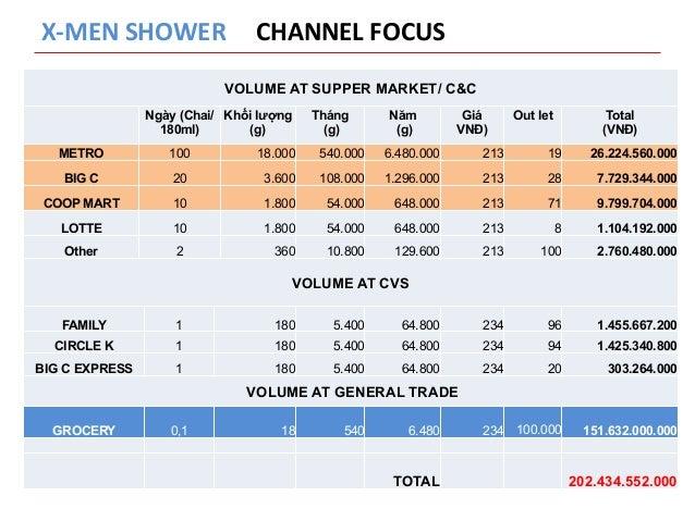 X-‐MEN  SHOWER  CHANNEL  FOCUS  VOLUME AT SUPPER MARKET/ C&C  Ngày (Chai/  180ml)  Khối lượng  (g)  Tháng  (g)  Năm  (g) ...