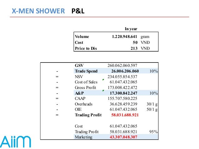 X-‐MEN  SHOWER  P&L  In year  Volume 1.220.948.641 gram  Cost 50 VNĐ  Price to Dis 213 VNĐ  GSV 260.062.060.597  - Trade ...