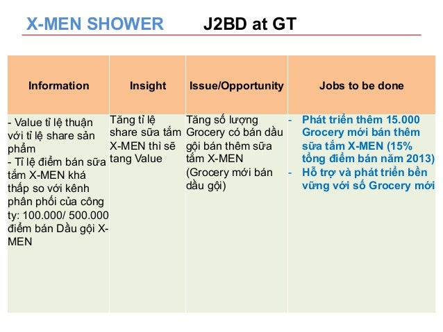 X-MEN SHOWER J2BD at GT  Information Insight Issue/Opportunity Jobs to be done  - Value tỉ lệ thuận  với tỉ lệ share sản  ...