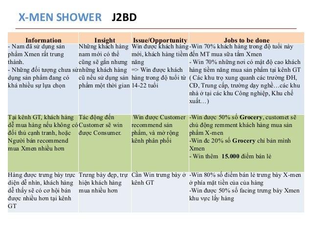 X-‐MEN  SHOWER  J2BD  Information Insight Issue/Opportunity Jobs to be done  - Nam đã sử dụng sản  phẩm Xmen rất trung  t...