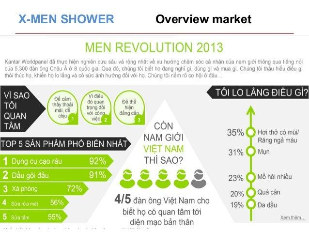 X-MEN SHOWER Overview market