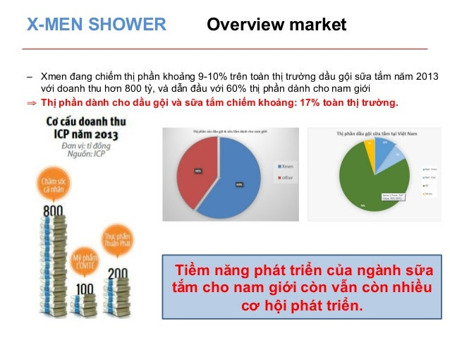 X-MEN SHOWER Overview market  – Xmen đang chiếm thị phần khoảng 9-10% trên toàn thị trường dầu gội sữa tắm năm 2013  với d...