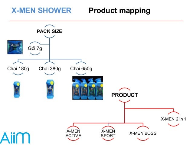 X-MEN SHOWER Product mapping  PACK SIZE  Gói 7g  Chai 180g Chai 380g Chai 650g  PRODUCT  X-MEN  ACTIVE  X-MEN  SPORT X-MEN...