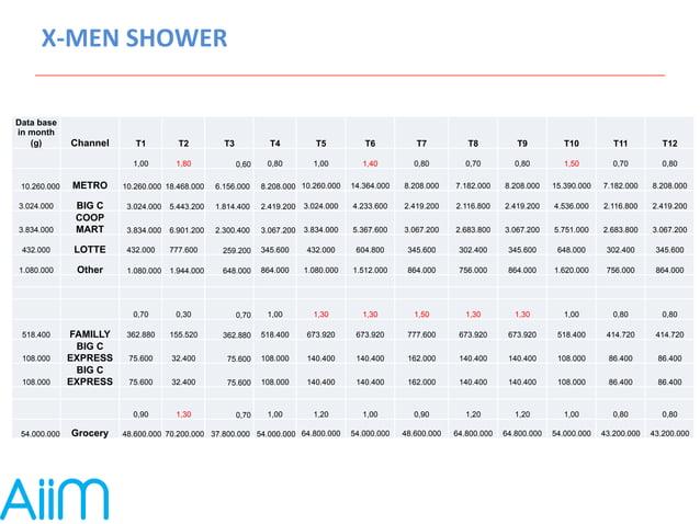 X-‐MEN  SHOWER  Data base  in month  (g) Channel T1 T2 T3 T4 T5 T6 T7 T8 T9 T10 T11 T12  1,00  1,80 0,60  0,80  1,00  1,4...