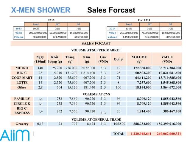 X-MEN SHOWER Sales Forcast  2013 Plan  2014  Total MT GT Total MT GT  2013 100% 25% 75% 2014 130% 30% 70%  Value 200.000.0...