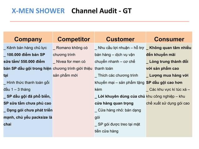 X-‐MEN  SHOWER  Channel  Audit  -‐  GT  Company Competitor Customer Consumer  _ Kênh bán hàng chủ lực  _ 100.000 điểm bá...