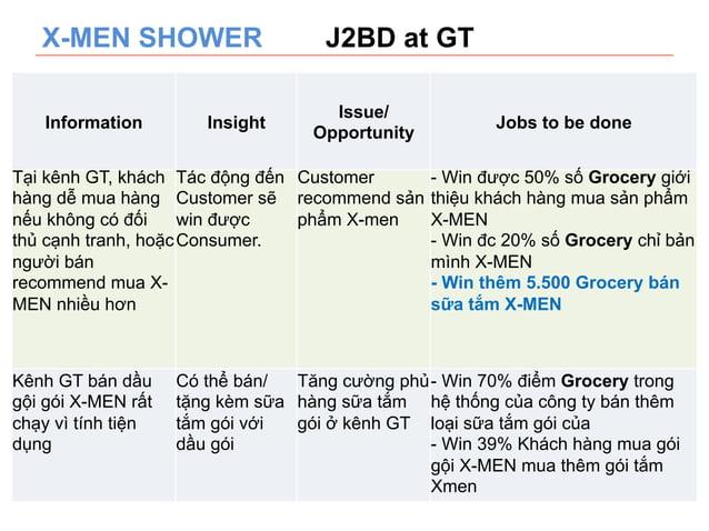 X-MEN SHOWER J2BD at GT  Information Insight Issue/  Opportunity Jobs to be done  Tại kênh GT, khách  hàng dễ mua hàng  nế...