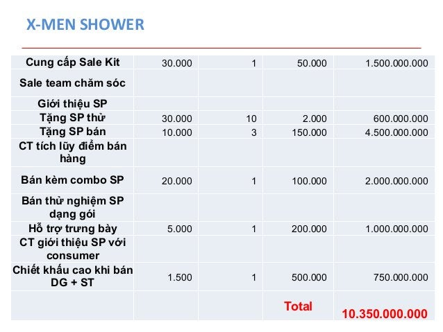 X-‐MEN  SHOWER  Cung cấp Sale Kit 30.000 1 50.000 1.500.000.000  Sale team chăm sóc  Giới thiệu SP  Tặng SP thử 30.000 10...
