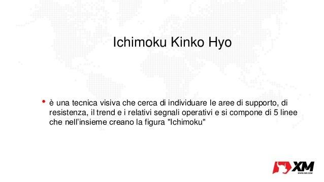 Ichimoku trading system italiano
