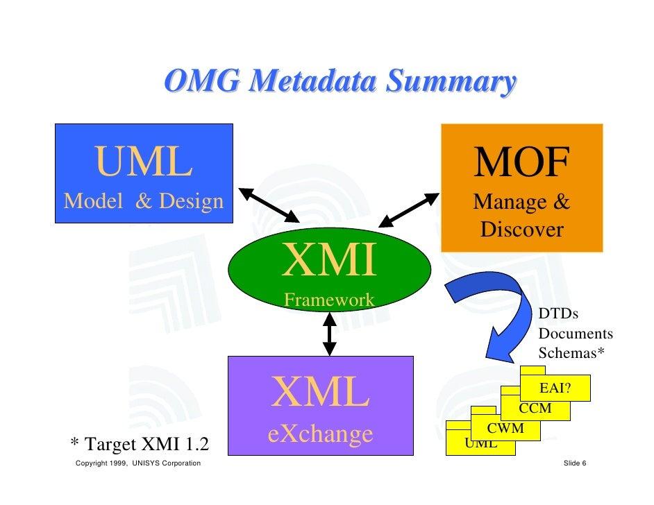 XML Metadata Interchange (XMI)
