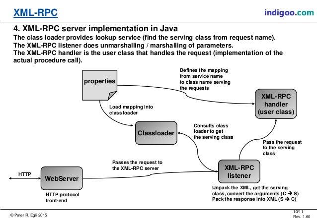 Xml Rpc Xml Remote Procedure Call