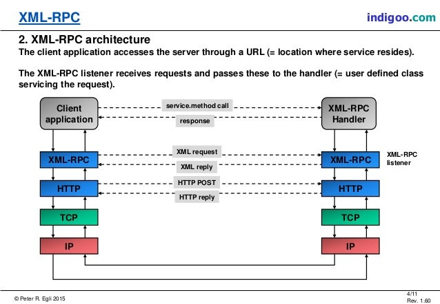 XML-RPC (XML Remote Procedure Call)
