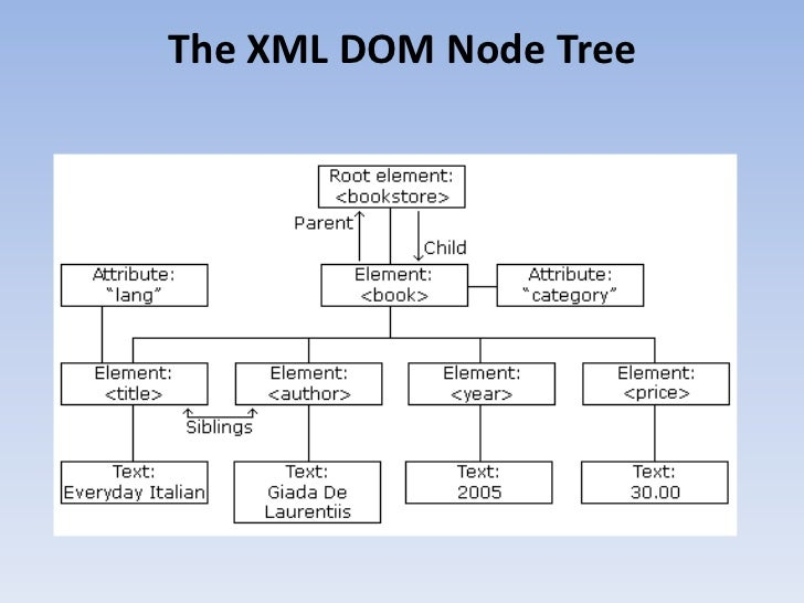 xml dom The document interface represents the entire html or xml document  element into an xml 10 document, for instance since: dom level 2 createelementns.