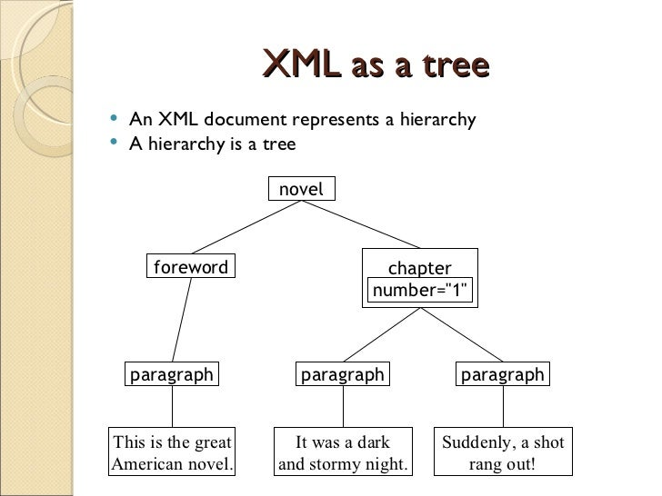 Java xml parsing xml as a tree ccuart Images