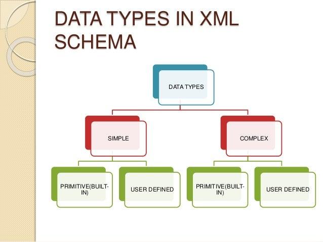 Xml schema 10 data types in xml schema publicscrutiny Gallery