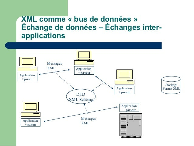 XML comme « bus de données » Échange de données – Échanges inter- applications                Messages                XML ...