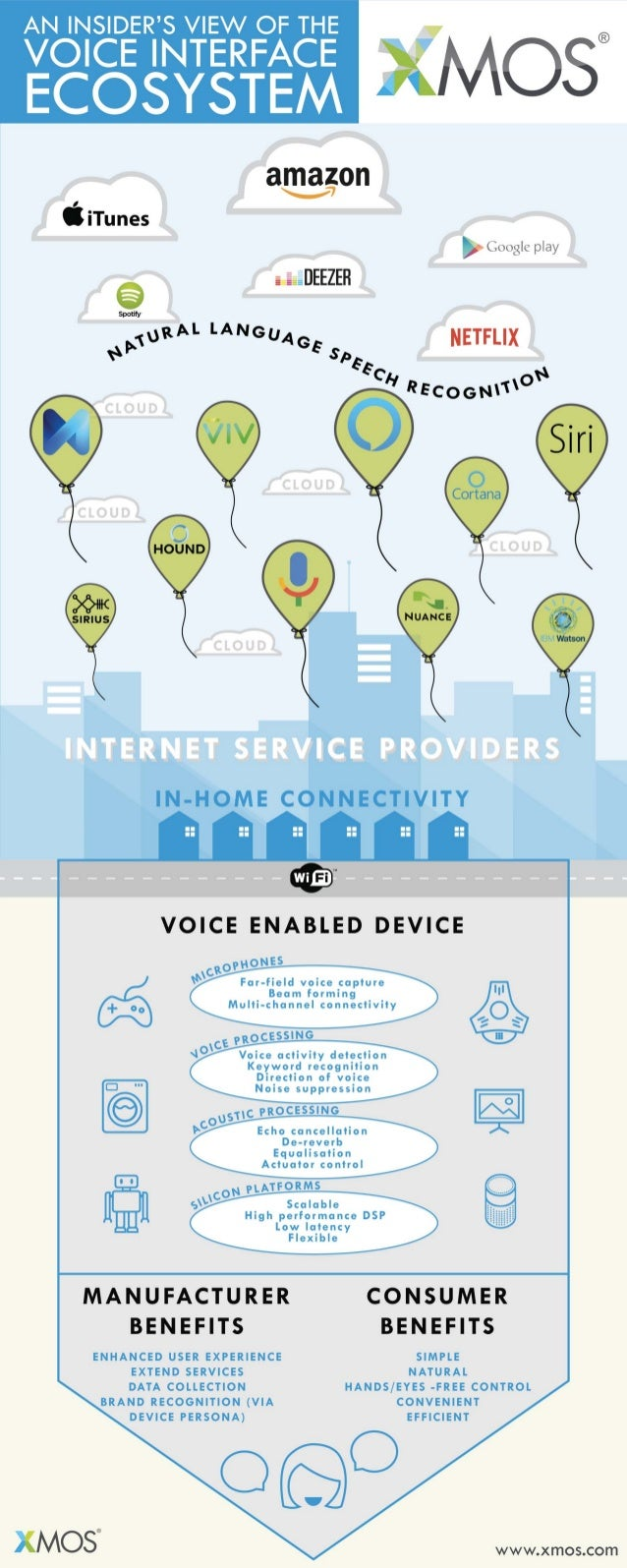 XMOS Voice Interface Ecosystem infographic