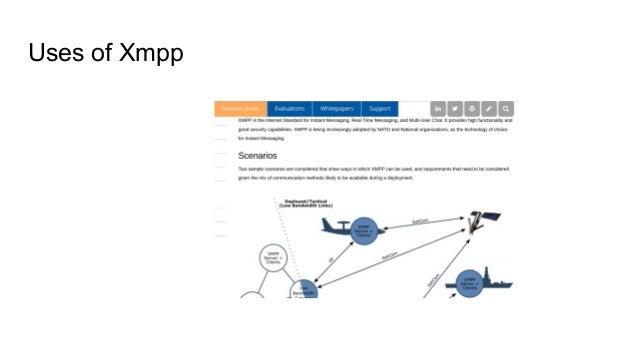 Uses of Xmpp