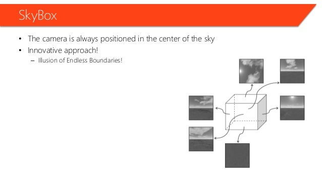 SkyBox • The camera is always positioned in the center of the sky • Innovative approach! – Illusion of Endless Boundaries!