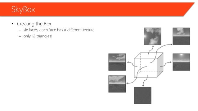 SkyBox • Creating the Box – six faces, each face has a different texture – only 12 triangles!