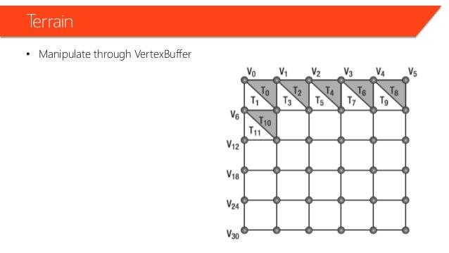 Terrain • Manipulate through VertexBuffer