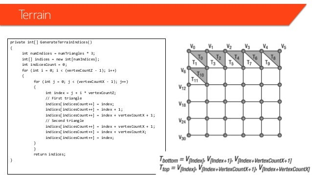 Terrain • Generating the Position and Texture Coordinate of the Vertices for (float i = -halfTerrainDepth; i <= halfTerrai...