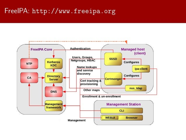 SambaXP 2014: Trusting Active Directory with FreeIPA: a story beyond …