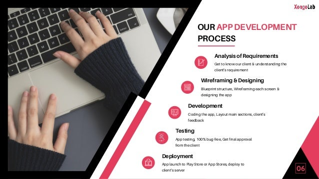 06 OUR APP DEVELOPMENT PROCESS Analysis of Requirements Get to know our client & understanding the client's requirement Wi...
