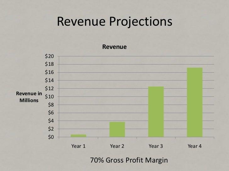 •2 Partners      •30+ Parking lots     •50+ Reservations     •Working Website•Validated Revenue Model