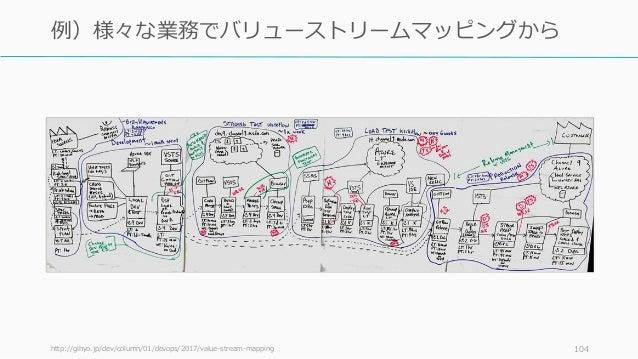 http://gihyo.jp/dev/column/01/devops/2017/value-stream-mapping 104 例)様々な業務でバリューストリームマッピングから