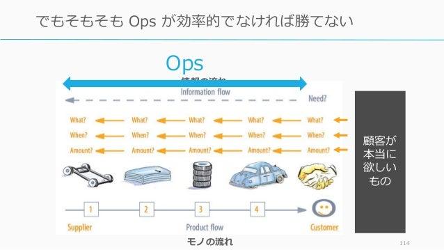 114 でもそもそも Ops が効率的でなければ勝てない 顧客が 本当に 欲しい もの 情報の流れ モノの流れ Ops