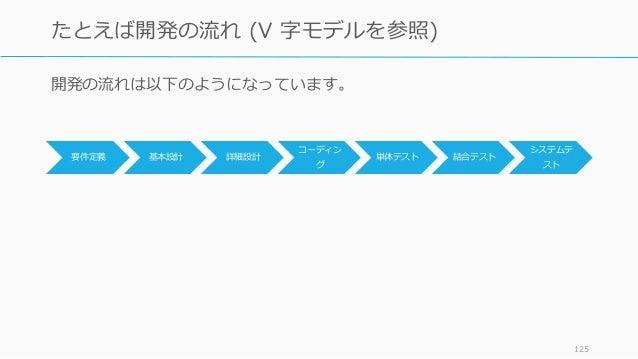 要件定義 基本設計 詳細設計 コーディン グ 単体テスト 結合テスト システムテ スト 125 たとえば開発の流れ (V 字モデルを参照) 開発の流れは以下のようになっています。