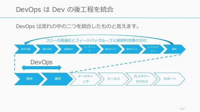 要件定義 基本設計 詳細設計 コーディン グ 単体テスト 結合テスト システムテ スト 運用 127 DevOps は Dev の後工程を統合 開発 運用 マーケティ ング セールス カスタマー サクセス サポート DevOps は流れの中の二...