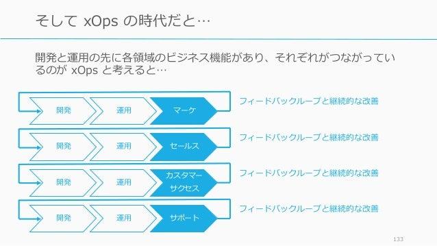 133 そして xOps の時代だと… 開発 運用 カスタマー サクセス 開発と運用の先に各領域のビジネス機能があり、それぞれがつながってい るのが xOps と考えると… 開発 運用 サポート 開発 運用 セールス 開発 運用 マーケ フィー...
