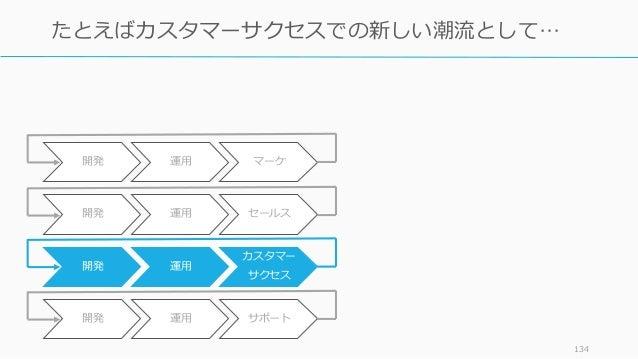 134 たとえばカスタマーサクセスでの新しい潮流として… 開発 運用 カスタマー サクセス 開発 運用 サポート 開発 運用 セールス 開発 運用 マーケ