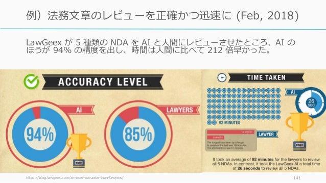 LawGeex が 5 種類の NDA を AI と人間にレビューさせたところ、AI の ほうが 94% の精度を出し、時間は人間に比べて 212 倍早かった。 https://blog.lawgeex.com/ai-more-accurate...