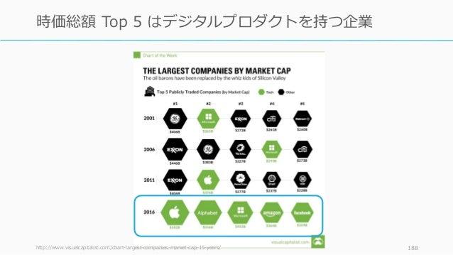 http://www.visualcapitalist.com/chart-largest-companies-market-cap-15-years/ 188 時価総額 Top 5 はデジタルプロダクトを持つ企業