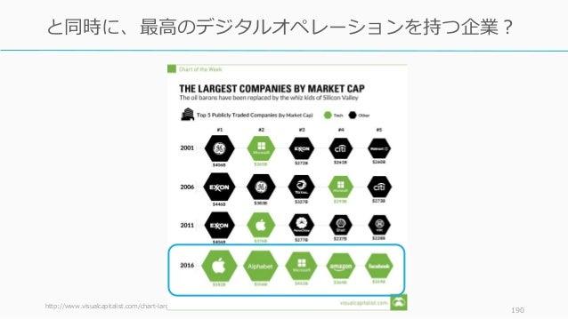 http://www.visualcapitalist.com/chart-largest-companies-market-cap-15-years/ 190 と同時に、最高のデジタルオペレーションを持つ企業?
