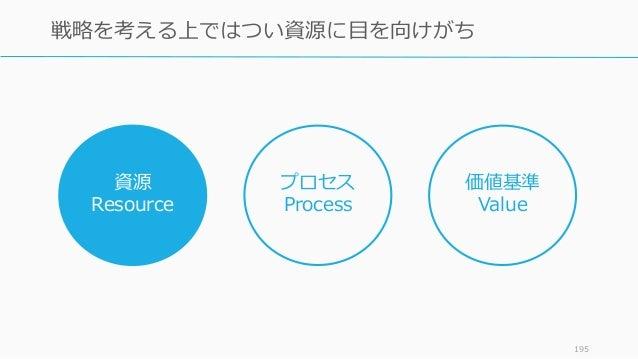 195 戦略を考える上ではつい資源に目を向けがち 資源 Resource プロセス Process 価値基準 Value