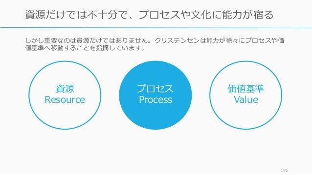 しかし重要なのは資源だけではありません。クリステンセンは能力が徐々にプロセスや価 値基準へ移動することを指摘しています。 196 資源だけでは不十分で、プロセスや文化に能力が宿る 資源 Resource プロセス Process 価値基準 Va...