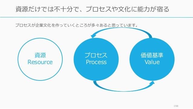 プロセスが企業文化を作っていくところが多々あると思っています。 198 資源だけでは不十分で、プロセスや文化に能力が宿る 資源 Resource プロセス Process 価値基準 Value