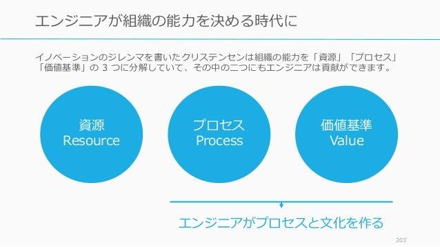 イノベーションのジレンマを書いたクリステンセンは組織の能力を「資源」「プロセス」 「価値基準」の 3 つに分解していて、その中の二つにもエンジニアは貢献ができます。 203 エンジニアが組織の能力を決める時代に 資源 Resource プロセス...