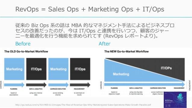 従来の Biz Ops 系の話は MBA 的なマネジメント手法によるビジネスプロ セスの改善だったのが、今は IT/Ops と連携を行いつつ、顧客のジャー ニーを最適化を行う機能を求められてす (RevOps レポートより)。 http://g...